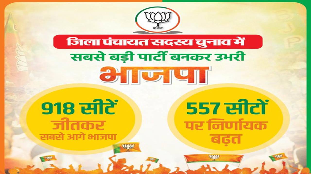 उत्तर प्रदेश :पंचायत चुनावों में 918 सीटों पर भाजपा का कब्जा, 557 में बढ़त