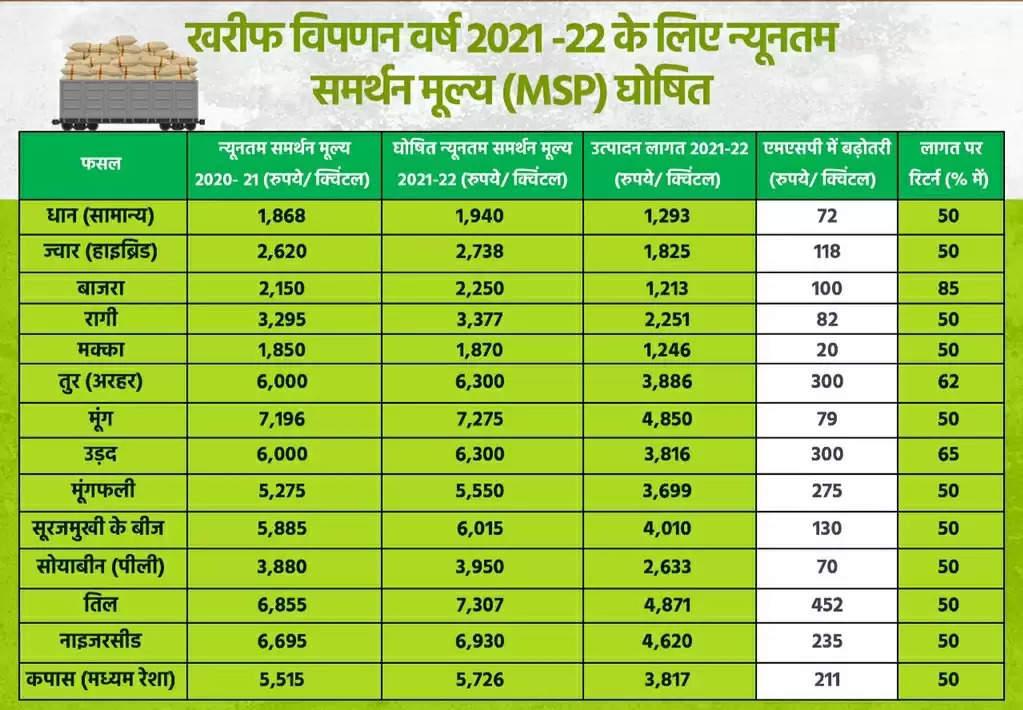 खरीफ के समर्थन मूल्य में वृद्धि से खुशहाल होंगे किसान, समृद्ध होगा राष्ट्र : गिरिराज सिंह